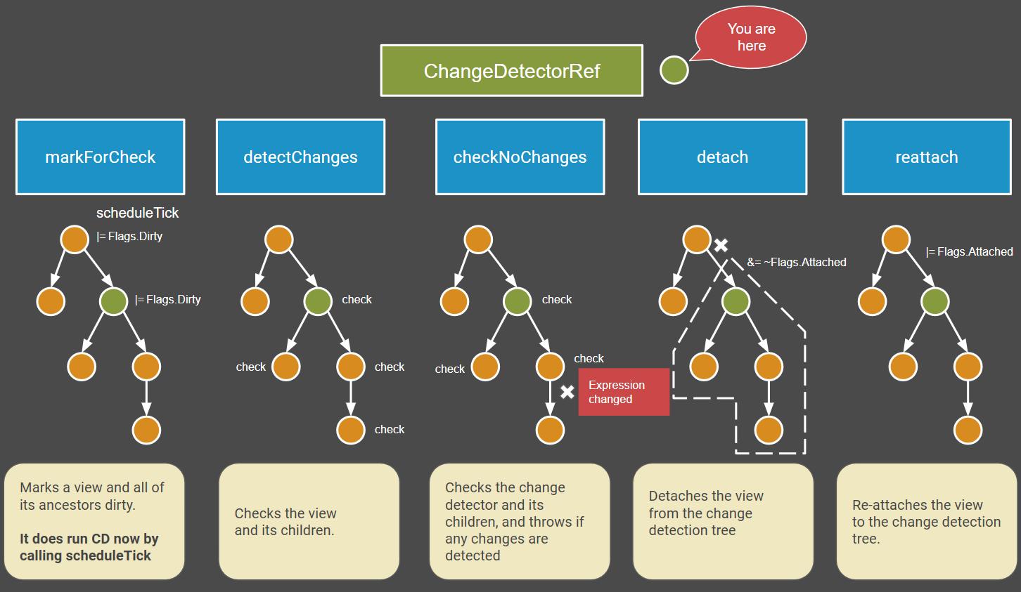 Angular Ivy改变了变化检测机制,你准备好了吗?